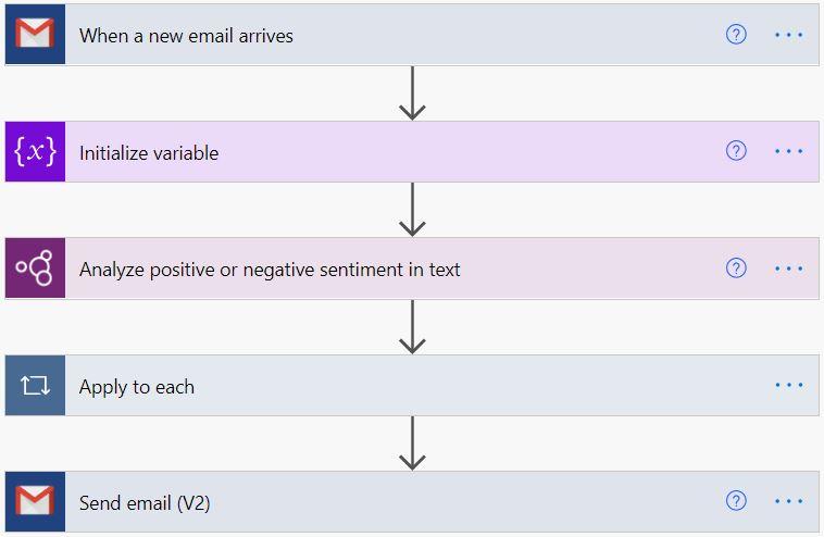 AI Builder sentiment analysis use case Power Automate process